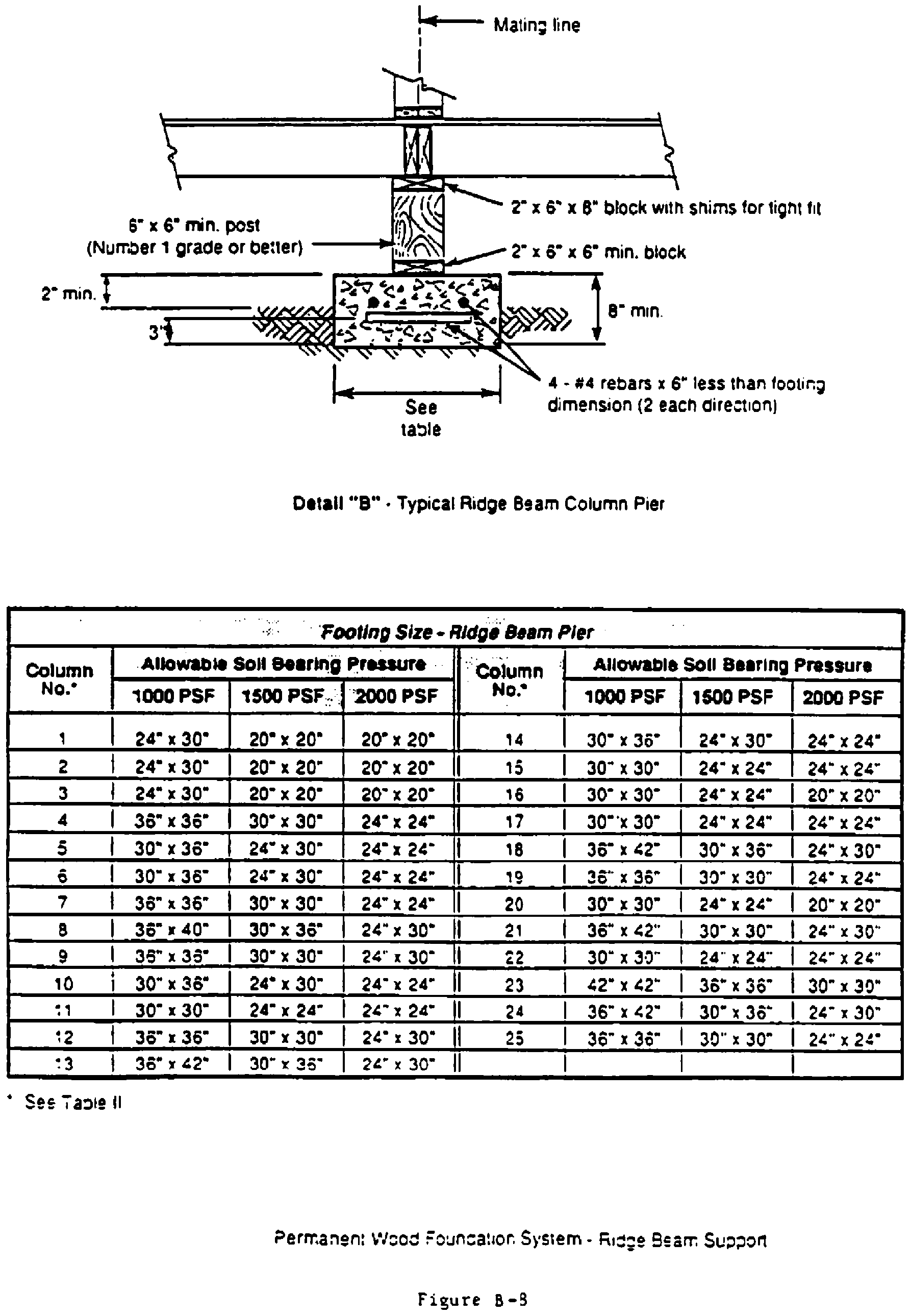 TYPICAL DESIGNS FOR LOAD-BEARING SUPPORTS FOR MANUFACTURED HOMES - Figure 6