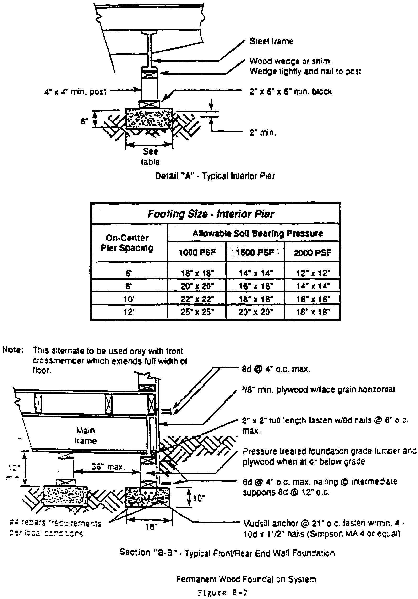 TYPICAL DESIGNS FOR LOAD-BEARING SUPPORTS FOR MANUFACTURED HOMES - Figure 5