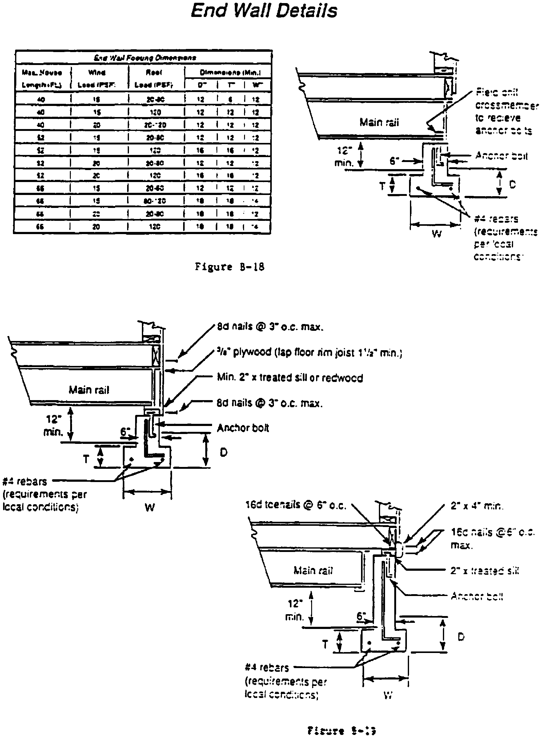 TYPICAL DESIGNS FOR LOAD-BEARING SUPPORTS FOR MANUFACTURED HOMES - Figure 16