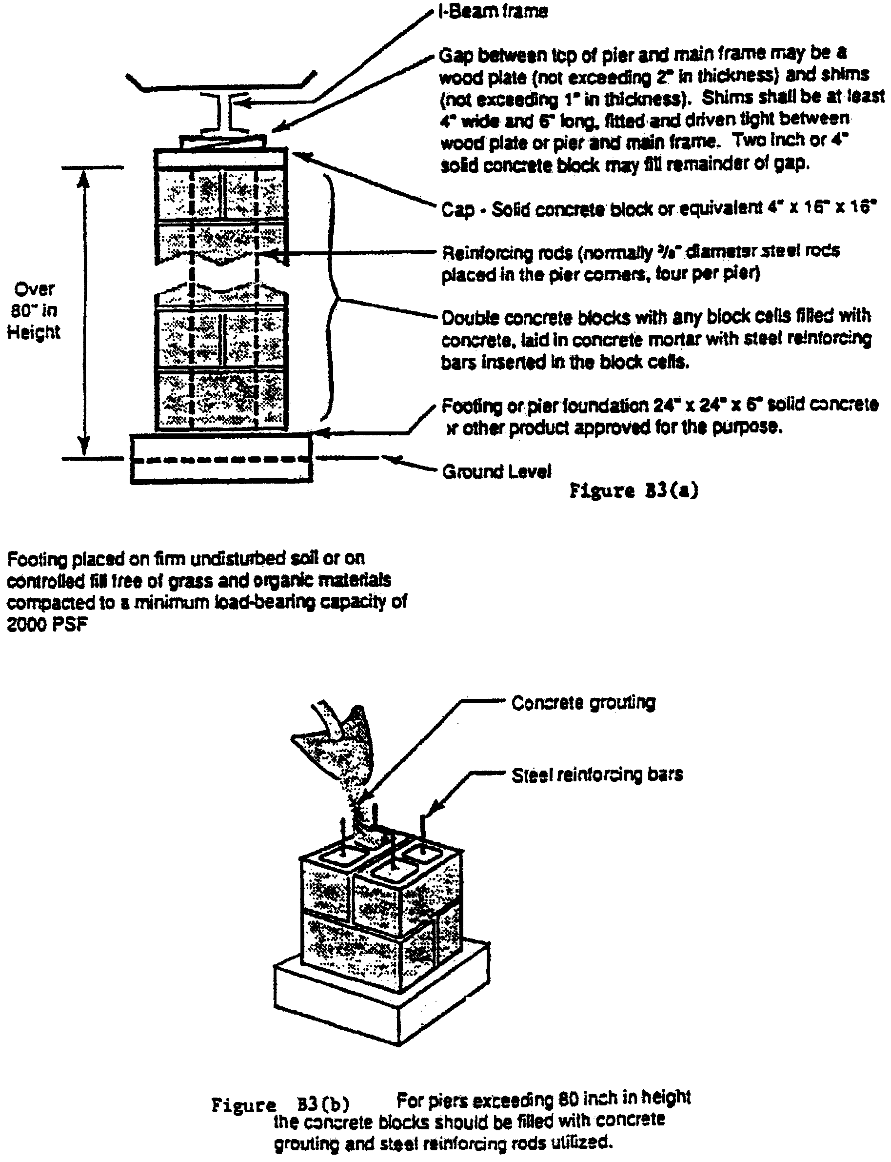 TYPICAL DESIGNS FOR LOAD-BEARING SUPPORTS FOR MANUFACTURED HOMES - Figure 2