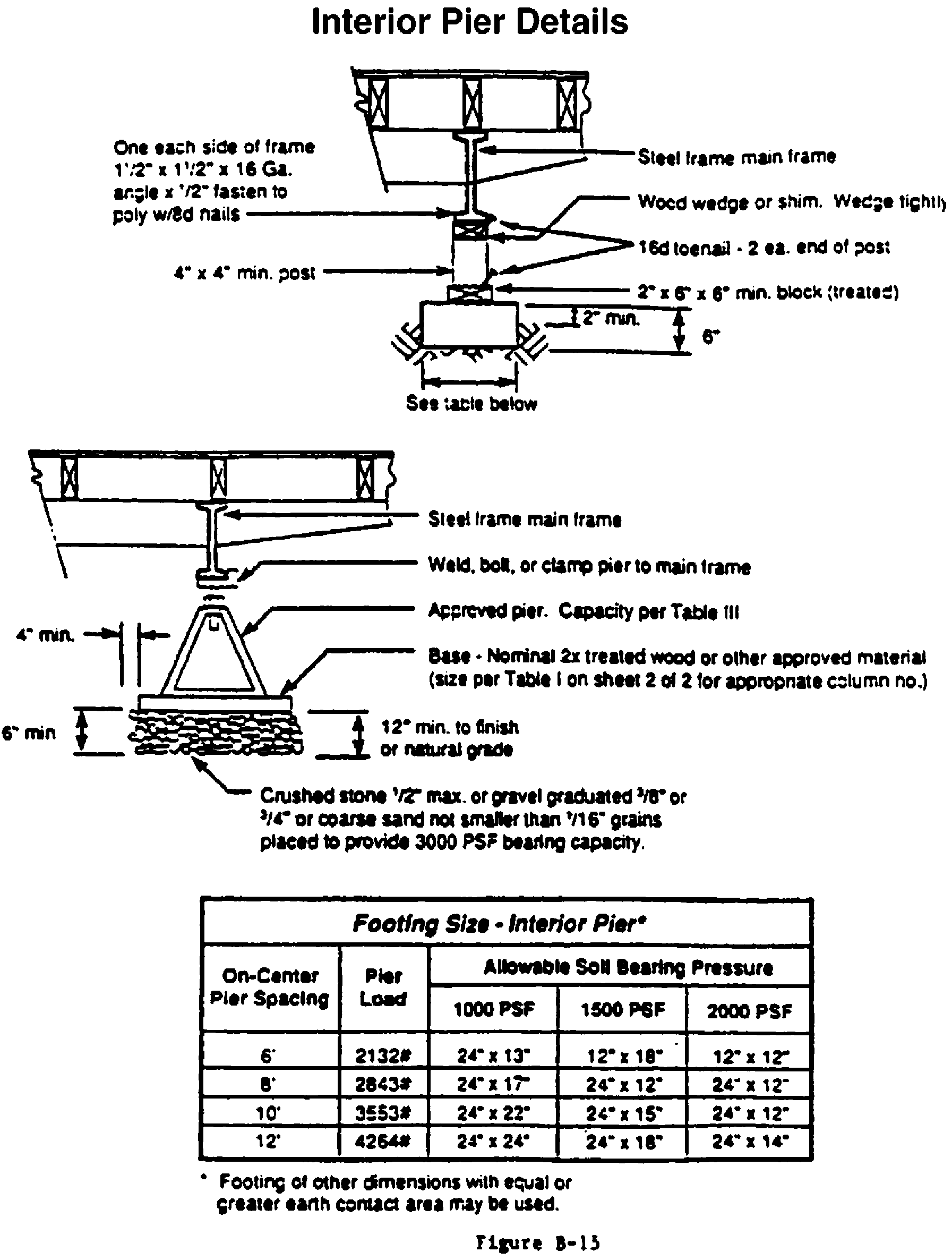 TYPICAL DESIGNS FOR LOAD-BEARING SUPPORTS FOR MANUFACTURED HOMES - Figure 13