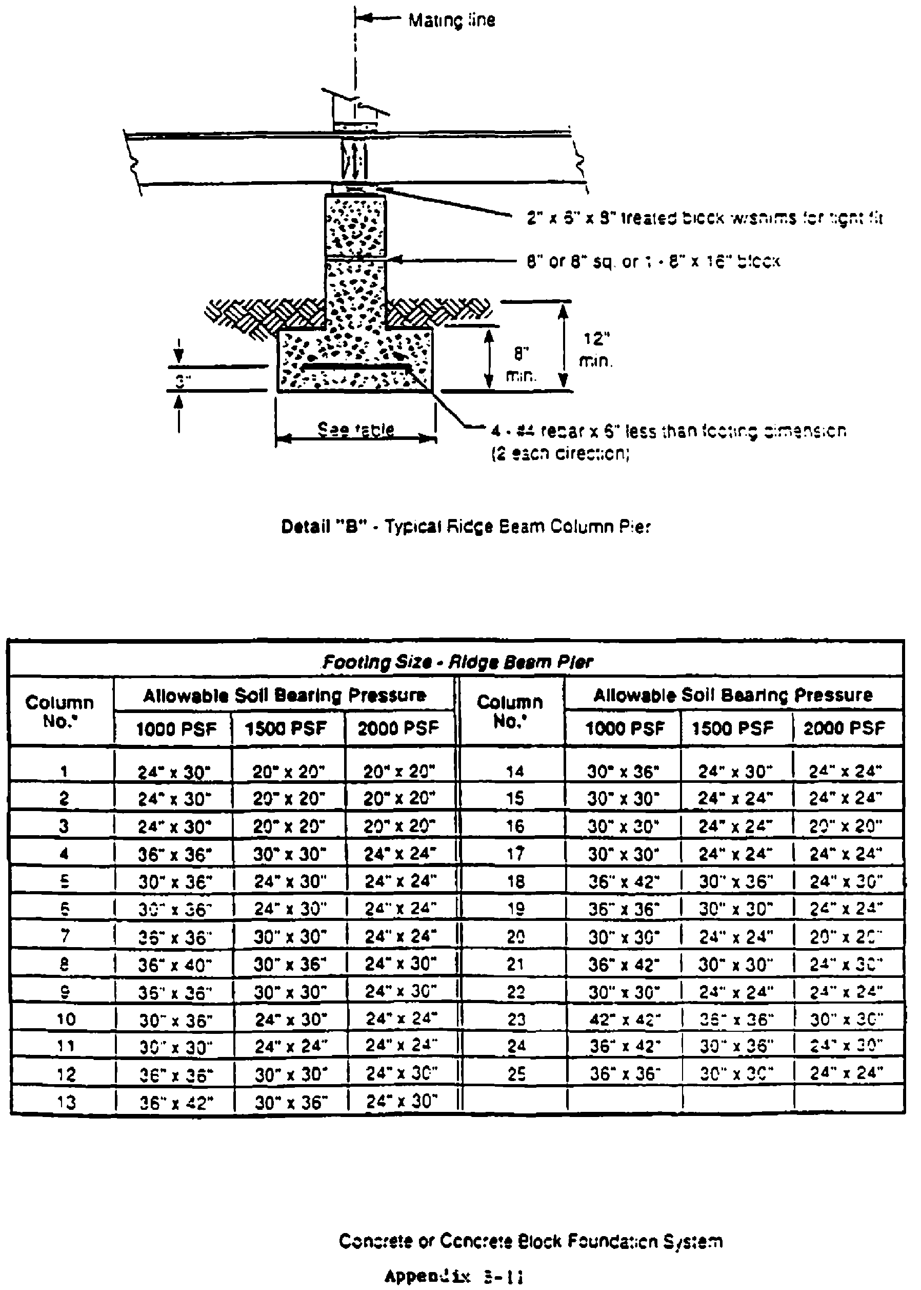 TYPICAL DESIGNS FOR LOAD-BEARING SUPPORTS FOR MANUFACTURED HOMES - Figure 9