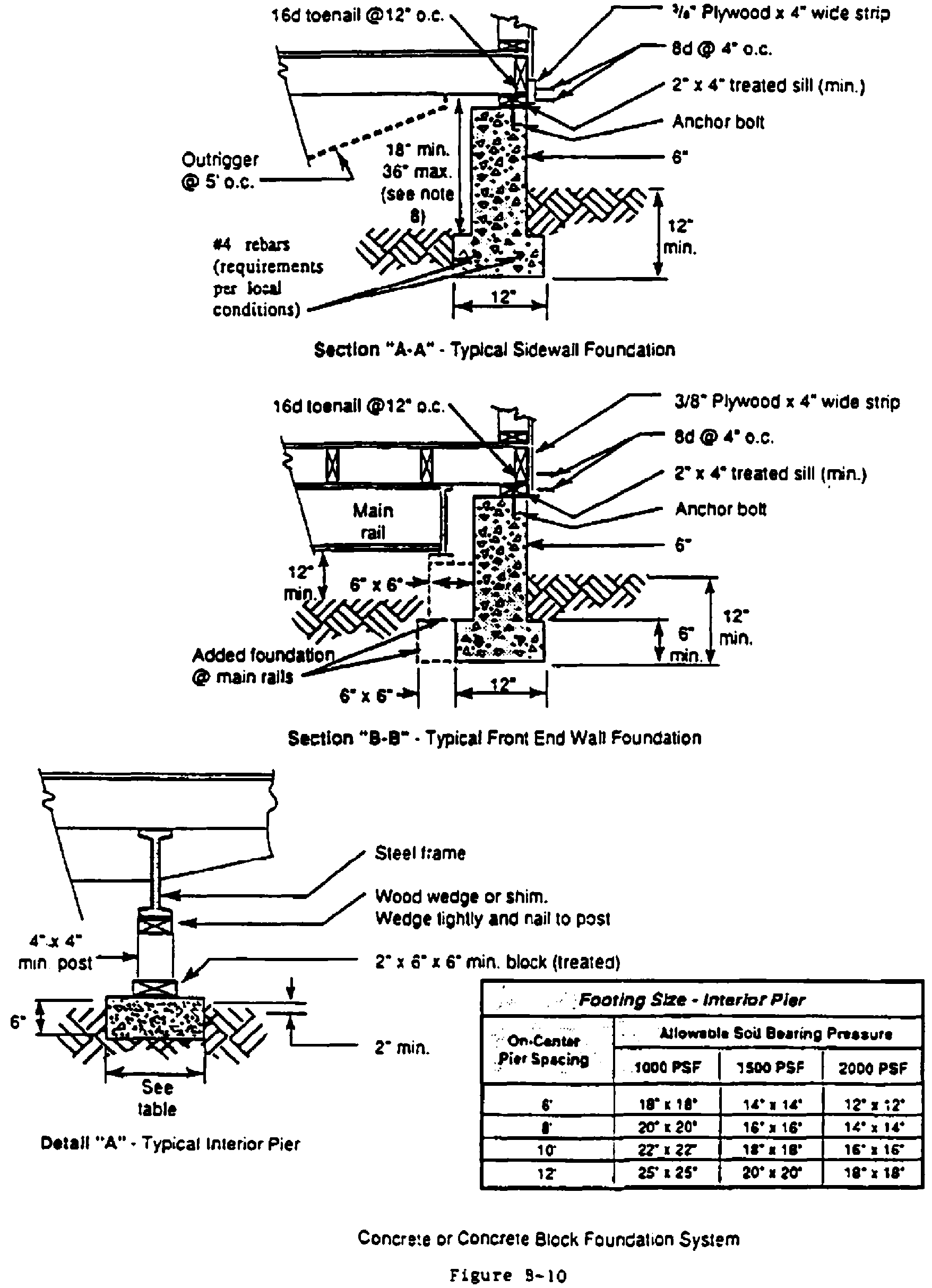 TYPICAL DESIGNS FOR LOAD-BEARING SUPPORTS FOR MANUFACTURED HOMES - Figure 8
